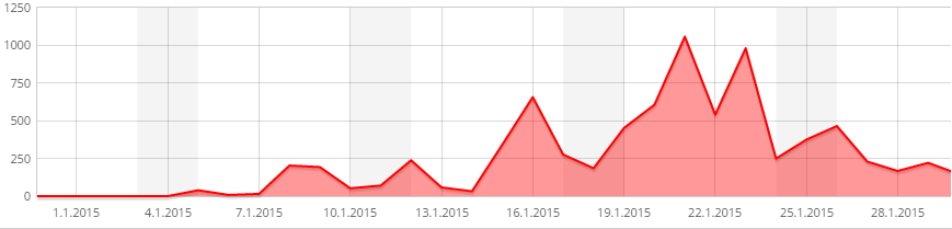 "Visits per day in January, captured by ""Count Per Day"" WP plugin"