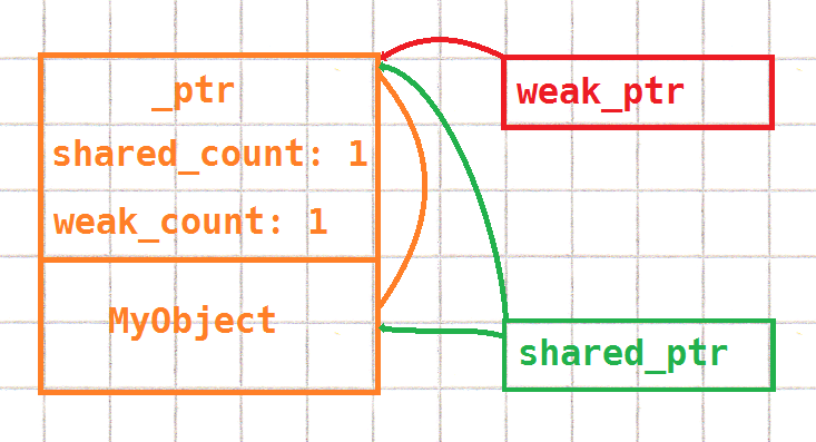 graph showing weak_ptr, shared_ptr, and the pointee object inside the count structure