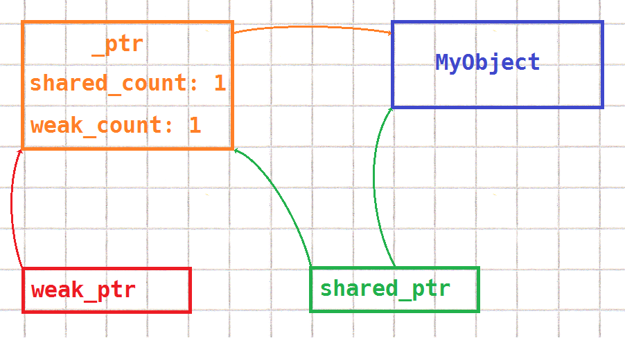 graph showing weak_ptr, shared_ptr, the count structure, and the pointee object