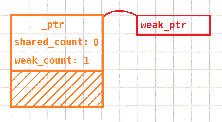 graph showing weak_ptr, and the count structure with empty space from the pointee object
